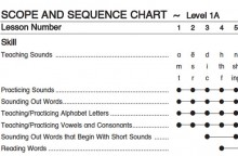 Tags Behavi Objectives Scope And Sequence Charts Teaching Tips