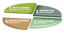 Maloney Method - The Combination of 4 Proven Educational Methods
